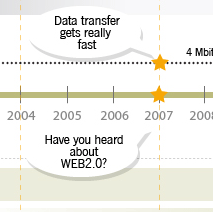 The Web Design Evolution Dataviz